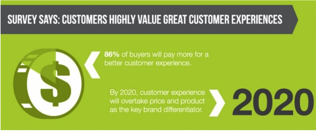 Customer Experience to Overtake Product & Price in 2020